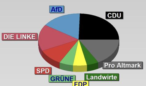 Wahl-Infos