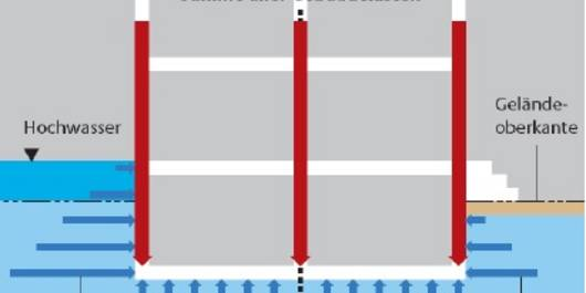 Abb. 1: Einwirkungen von Hochwasser auf Gebäude [aus 'Hochwasserschutzfibel', BVBS, 2006]